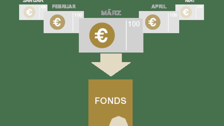 Ca investitor, investesti acceasi suma in fiecare luna si astfel cumperi actiuni la un fond de investitii